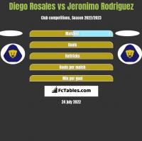 Diego Rosales vs Jeronimo Rodriguez h2h player stats