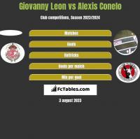 Giovanny Leon vs Alexis Conelo h2h player stats