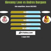 Giovanny Leon vs Andres Ibarguen h2h player stats