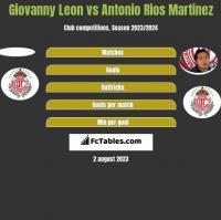 Giovanny Leon vs Antonio Rios Martinez h2h player stats