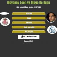 Giovanny Leon vs Diego De Buen h2h player stats