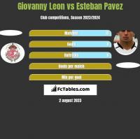Giovanny Leon vs Esteban Pavez h2h player stats