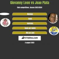 Giovanny Leon vs Joao Plata h2h player stats
