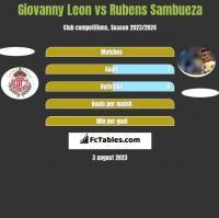 Giovanny Leon vs Rubens Sambueza h2h player stats