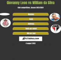 Giovanny Leon vs William da Silva h2h player stats