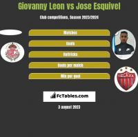 Giovanny Leon vs Jose Esquivel h2h player stats