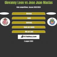 Giovanny Leon vs Jose Juan Macias h2h player stats