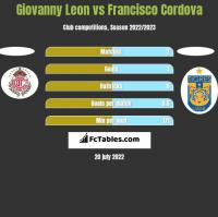 Giovanny Leon vs Francisco Cordova h2h player stats