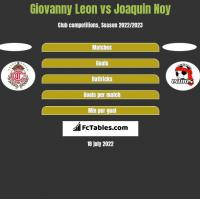 Giovanny Leon vs Joaquin Noy h2h player stats