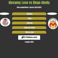Giovanny Leon vs Diego Abella h2h player stats