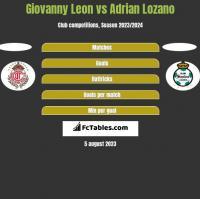 Giovanny Leon vs Adrian Lozano h2h player stats