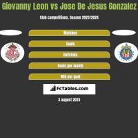 Giovanny Leon vs Jose De Jesus Gonzalez h2h player stats