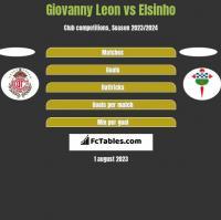 Giovanny Leon vs Elsinho h2h player stats