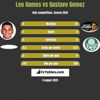 Leo Gomes vs Gustavo Gomez h2h player stats