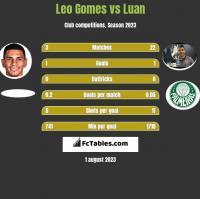 Leo Gomes vs Luan h2h player stats