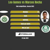 Leo Gomes vs Marcos Rocha h2h player stats