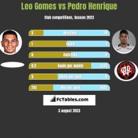 Leo Gomes vs Pedro Henrique h2h player stats