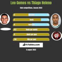 Leo Gomes vs Thiago Heleno h2h player stats