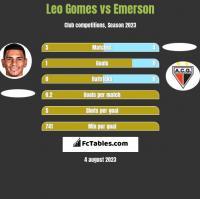 Leo Gomes vs Emerson h2h player stats