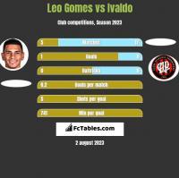 Leo Gomes vs Ivaldo h2h player stats