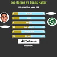 Leo Gomes vs Lucas Halter h2h player stats