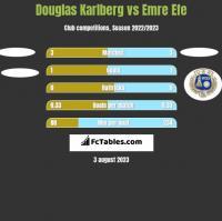 Douglas Karlberg vs Emre Efe h2h player stats