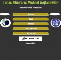 Lucas Ribeiro vs Michael Wojtanowicz h2h player stats