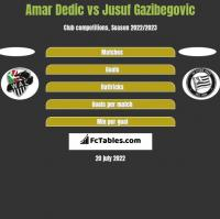Amar Dedic vs Jusuf Gazibegovic h2h player stats