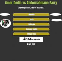 Amar Dedic vs Abdourahmane Barry h2h player stats