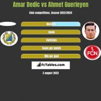 Amar Dedic vs Ahmet Guerleyen h2h player stats