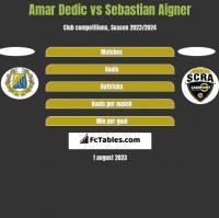 Amar Dedic vs Sebastian Aigner h2h player stats