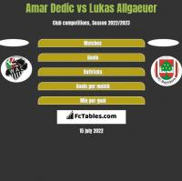 Amar Dedic vs Lukas Allgaeuer h2h player stats