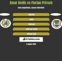 Amar Dedic vs Florian Prirsch h2h player stats