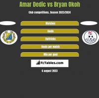 Amar Dedic vs Bryan Okoh h2h player stats