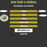 Amar Dedic vs Wallison h2h player stats