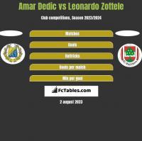 Amar Dedic vs Leonardo Zottele h2h player stats