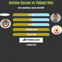 Antoine Baroan vs Thibaut Vion h2h player stats