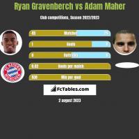 Ryan Gravenberch vs Adam Maher h2h player stats