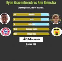 Ryan Gravenberch vs Ben Rienstra h2h player stats