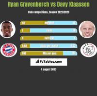 Ryan Gravenberch vs Davy Klaassen h2h player stats