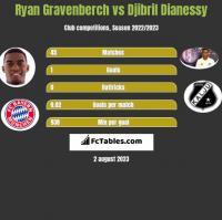 Ryan Gravenberch vs Djibril Dianessy h2h player stats