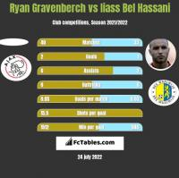Ryan Gravenberch vs Iiass Bel Hassani h2h player stats