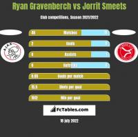 Ryan Gravenberch vs Jorrit Smeets h2h player stats