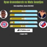 Ryan Gravenberch vs Mats Seuntjes h2h player stats