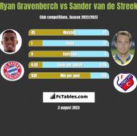 Ryan Gravenberch vs Sander van de Streek h2h player stats