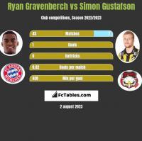 Ryan Gravenberch vs Simon Gustafson h2h player stats