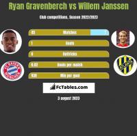 Ryan Gravenberch vs Willem Janssen h2h player stats