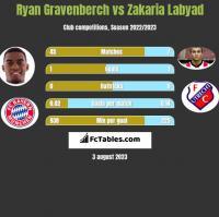Ryan Gravenberch vs Zakaria Labyad h2h player stats