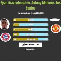 Ryan Gravenberch vs Antony Matheus dos Santos h2h player stats