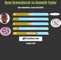 Ryan Gravenberch vs Kenneth Taylor h2h player stats